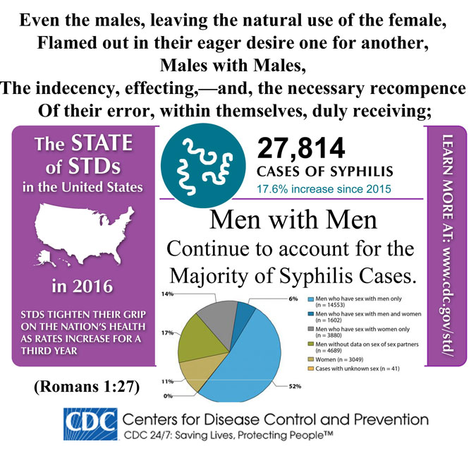 Syphilis Trends